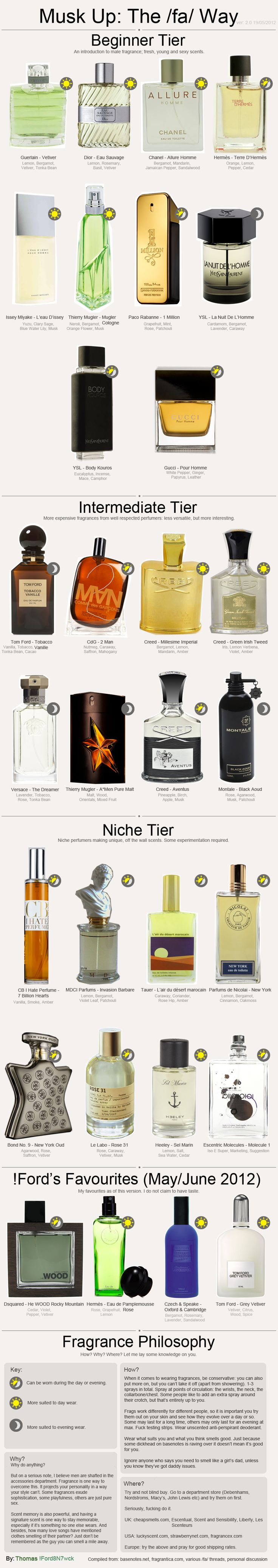 Men's Cologne tier list.