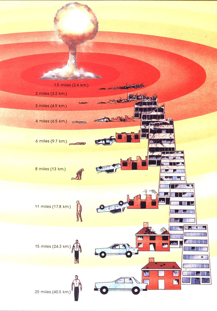 Atomic Damage Ranges....What happens to you, your car, your house based on distance from THE ATOMIC BOMB BLAST!