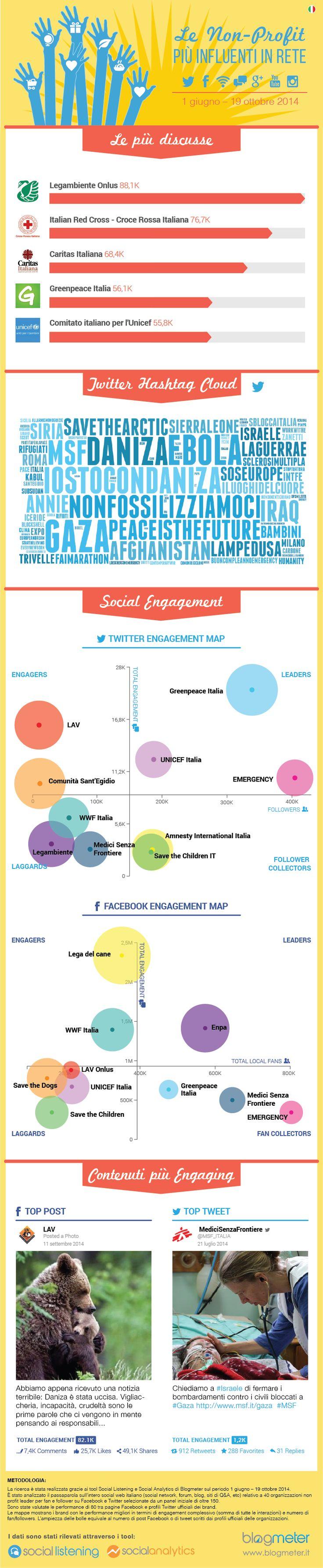 Le Organizzazioni non profit più influenti in rete. Ora disponibile il report integrale