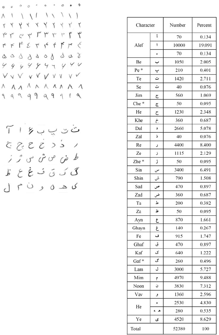 51 best farsi images on pinterest persian language languages a comprehensive isolated farsiarabic character database for handwritten ocr research pdf download available gamestrikefo Images