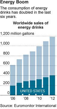 Energy Drink Disclosures Expose Gaps in Safety Policy - NYTimes.com