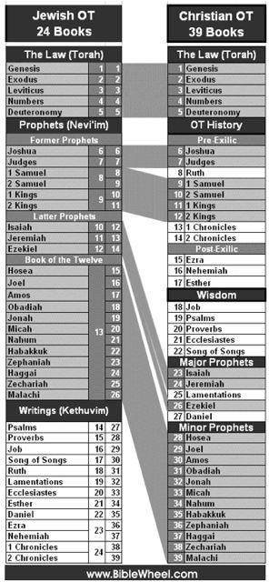 complete jewish study bible pdf