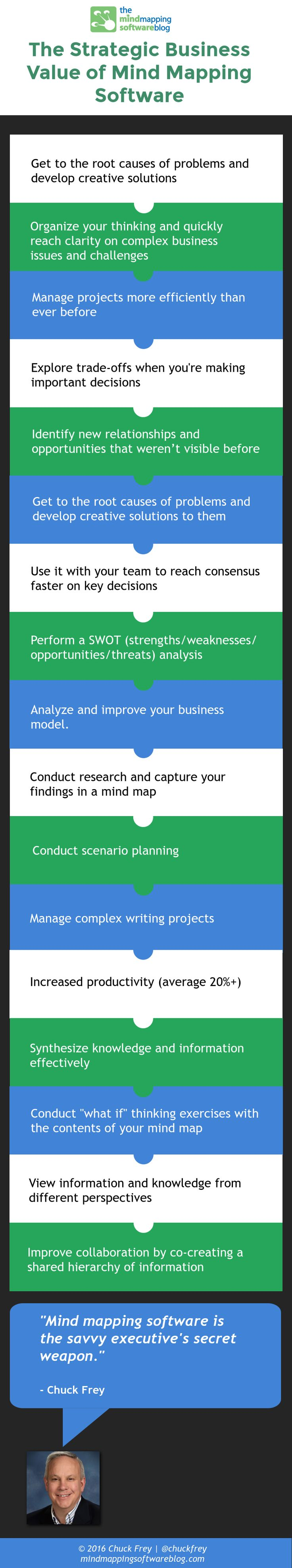 Check out brainstorming software such as smart ideas to help you - This New Infographic Summarizes 17 Compelling Ways In Which Mind Mapping Software Can Add Strategic Value To Your Work