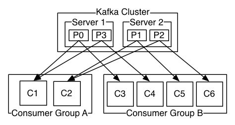 Apache Kafka - A high throughput distributed messaging system.  it is publish-subscribe messaging rethought as a distributed commit log.