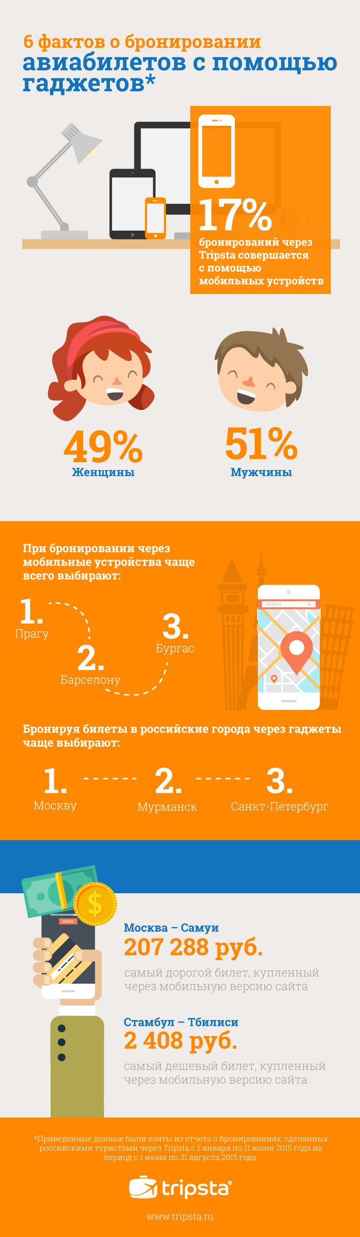 Mobile Trends in Russia #tripsta infographic