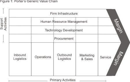 Why Value Creation is the Foundation of Business: How to define it, measure it, and manage it