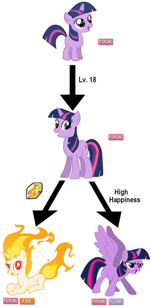 27ef3596ee7e38604e3b07c7cf9e3781 mlp comics evolution 589 best mlp fim forever images on pinterest my little pony  at bayanpartner.co