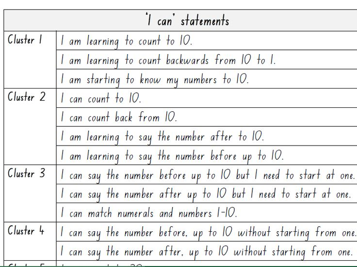 'I can' statements- counting aspect of the NSW Numeracy Continuum