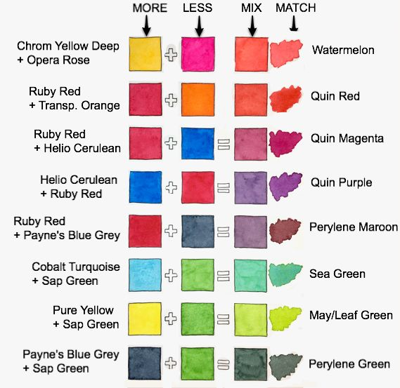 Mixing Colors Using 2018 Schmincke Palette Just Add Water Silly Color Mixing Chart Acrylic Color Mixing Chart Mixing Paint Colors