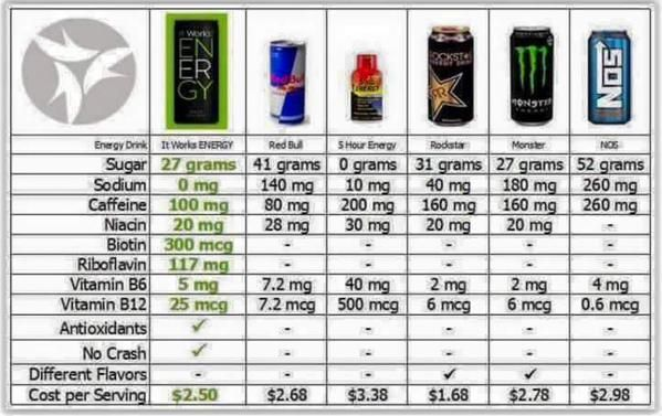 It Works Energy Drink Comparison with the other leading energy drinks in the world. To order: shelbyjones93.myitworks.com