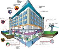 Mechanical Engineering: Building Management System