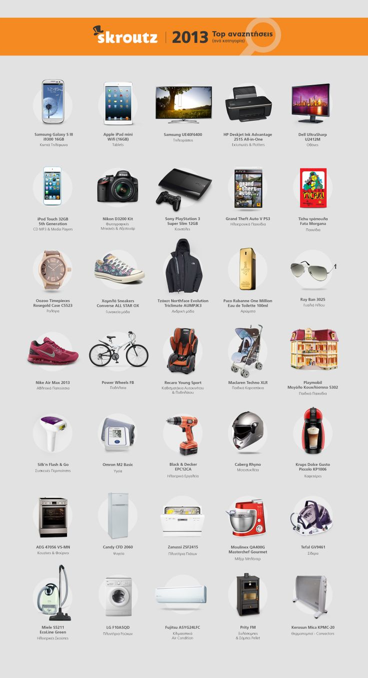 #Skroutz Top Searched Products 2013 #infographic #ecommerce