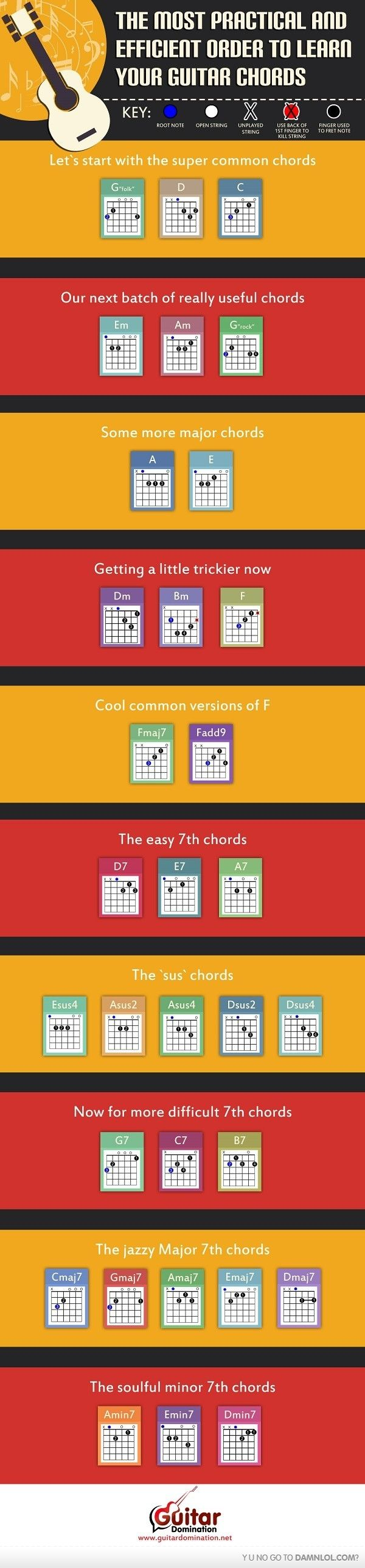 Doe a deer guitar chords gallery guitar chords examples 115 best things for my wall images on pinterest traditional essential chords every guitarist should know hexwebz Image collections