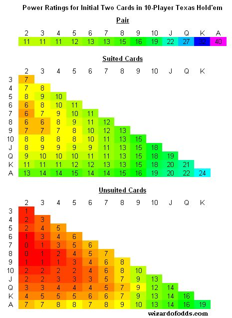 369 best Poker images on Pinterest Games, Sew and Charts - sample holdem odds chart template