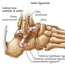 Ankle injury rehab