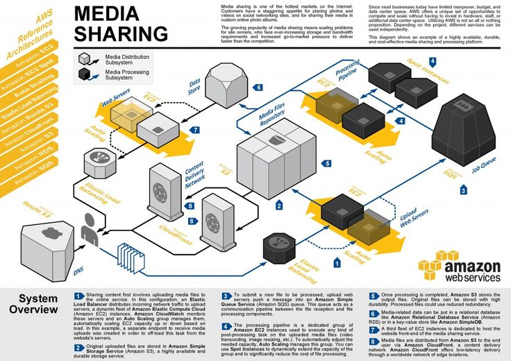 aws reference architecture for media sharing | diagram | pinterest