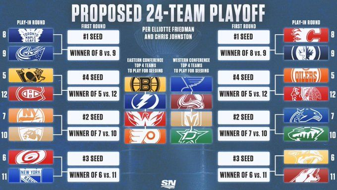 Proposed Nhl 24 Team Playoff Bracket To Restart The 2020 Season In 2020 Stanley Cup Playoffs Playoffs Nhl Playoffs