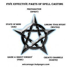Witchcraft For Beginners: The Five Essential Parts of Casting Spells - Pinned by The Mystic's Emporium on Etsy