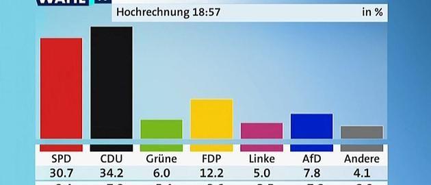 +++ NRW-Wahl im Live-Ticker +++: SPD erlebt Debakel in NRW – Kraft tritt von allen Ämtern zurück - Schulz sichtlich angegriffen