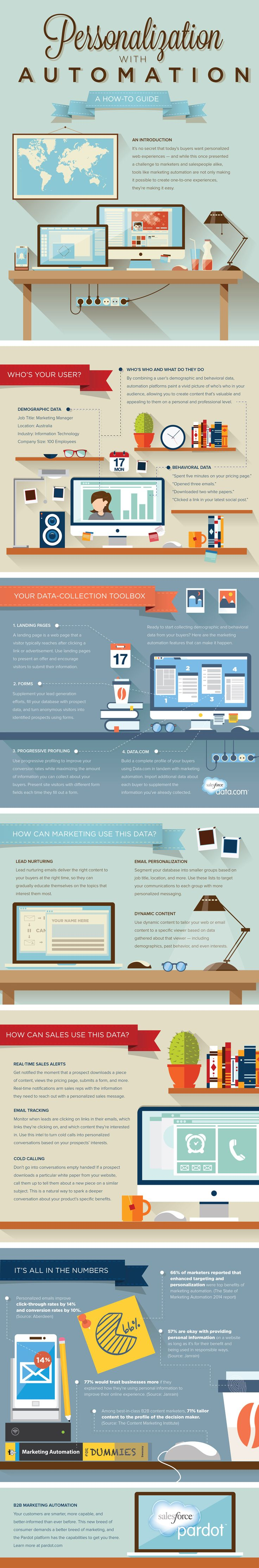 Personalization with #Marketing Automation #Infographic [More info: http://www.pardot.com/whitepapers/personalization-automation-complete-guide/]