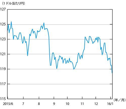 ◆図表8:円ドル相場の推移