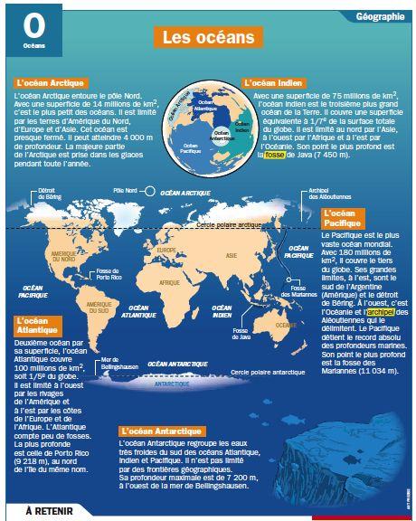 Fiche exposés : Les océans