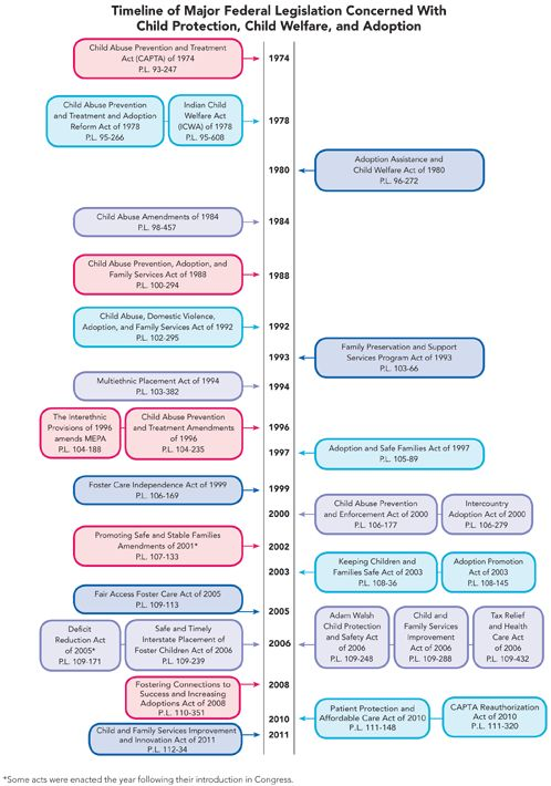 Timeline of Major Federal Legislation Concerned With Child Protection, Child Welfare, and Adoption