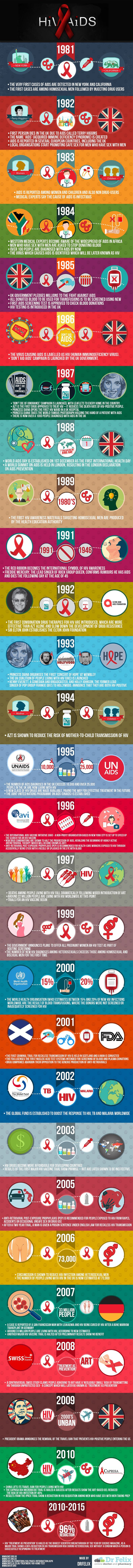 Discovery and Treatment of Aids HIV Timeline Infographic #disease #virus #cancer