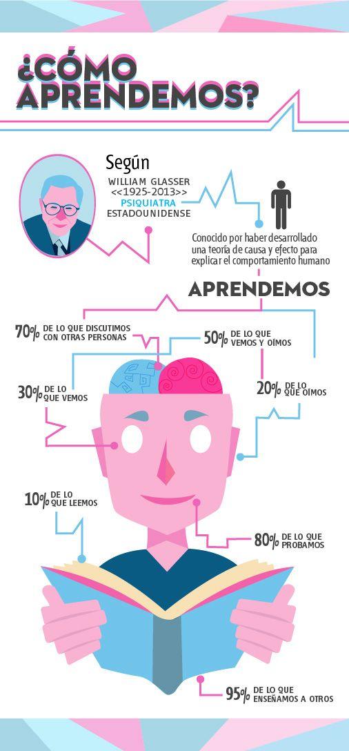 ¿Cómo aprendemos? Teoria de William Glasser. #infografia #cerebro #aprendizaje
