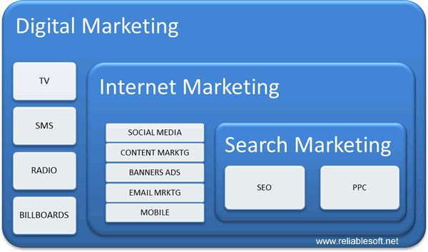 Digital marketing and social media marketing explained in simple terms  http://www.reliablesoft.net/difference-between-digital-marketing-and-social-media/