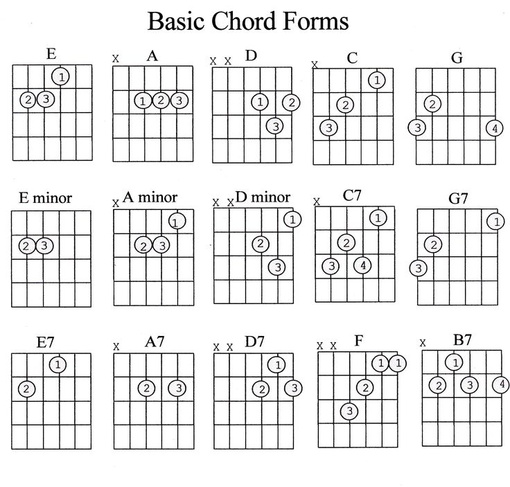 Smart image in printable guitar chords chart with finger numbers