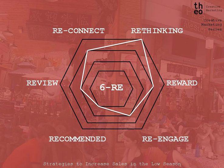 Hexagon of 6 Re