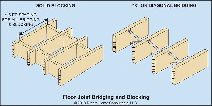 Bridging At The Joist Midspan On Rows Not More Than 8 Ft Apart In The Form Of Cross Bridging Or Solid Blocking Function I Floor Framing Wood Floors Flooring