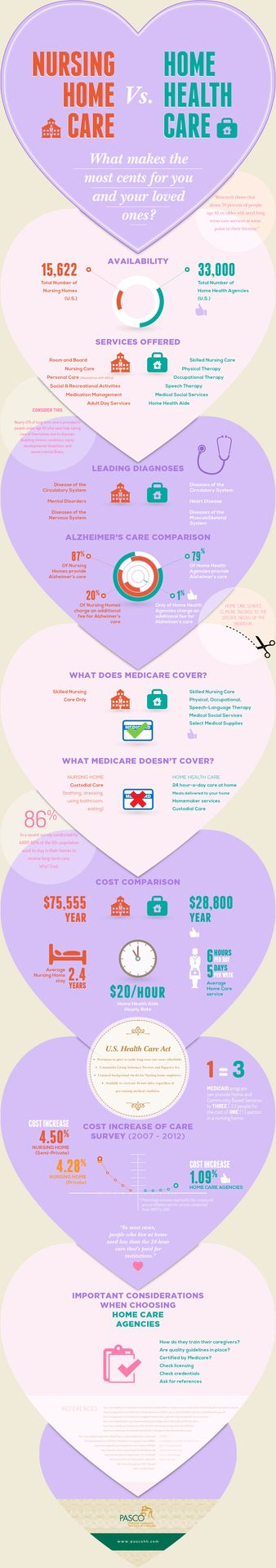 Here is a very powerful #infograph shared by infographicjournal, it's important to highlight just how Affordable Home Care is.