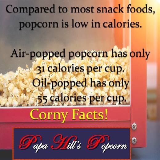 Compared to most snack foods, popcorn is low in calories. Air-popped popcorn has only 31 calories per cup. Oil-popped is only 55 per cup. #PapaHillsPopcorn #Calories #Popcorn