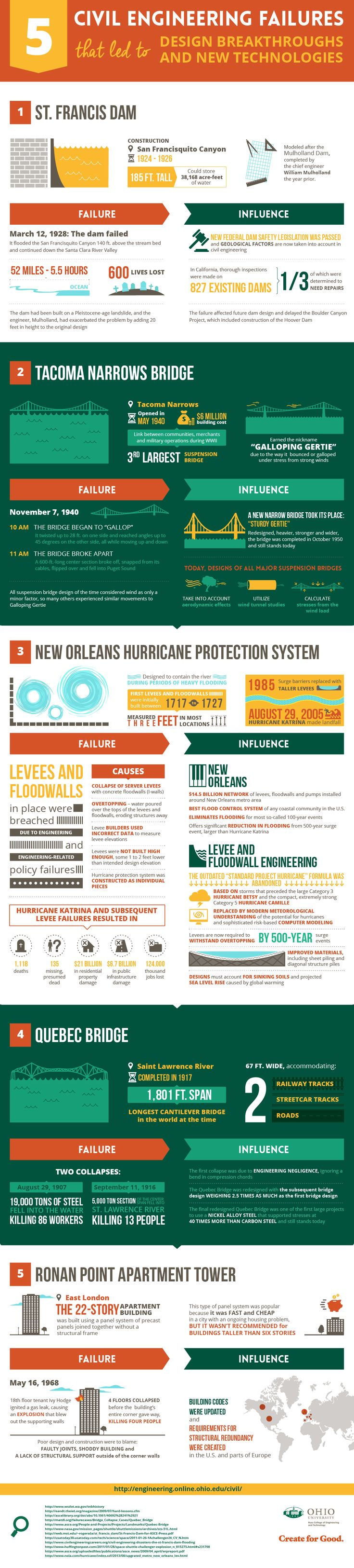 best ideas about civil engineering colleges this infographic shows how hurricane katrina led to genius engineering innovations