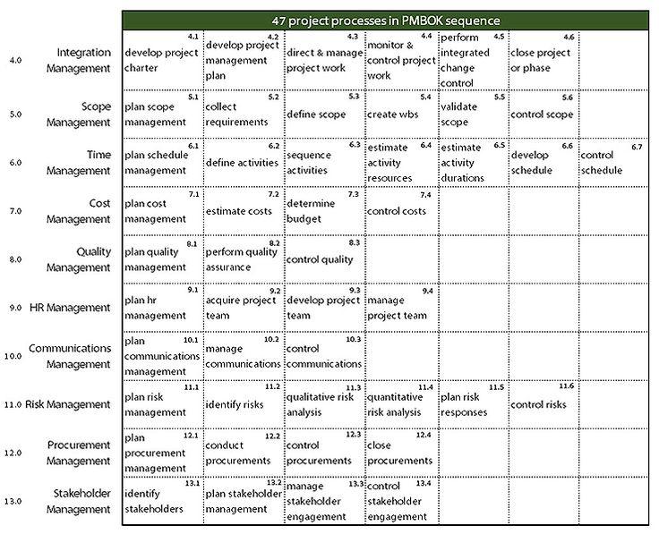45 best PMP Exam images on Pinterest Project management - risk plan