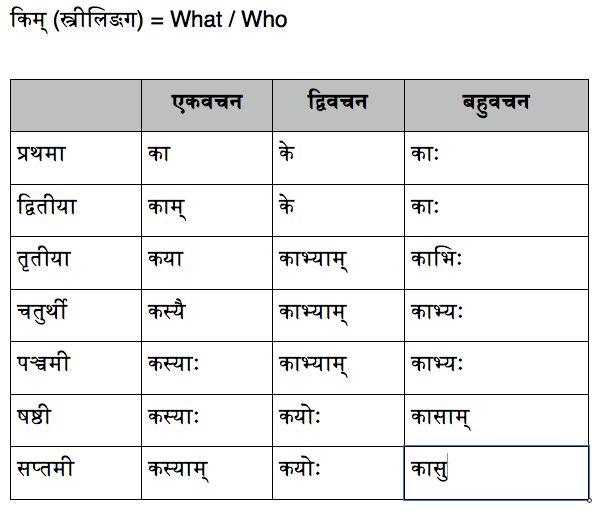 Image Result For Sanskrit Grammar Shabd Roop Sarvanam  Sanskrit