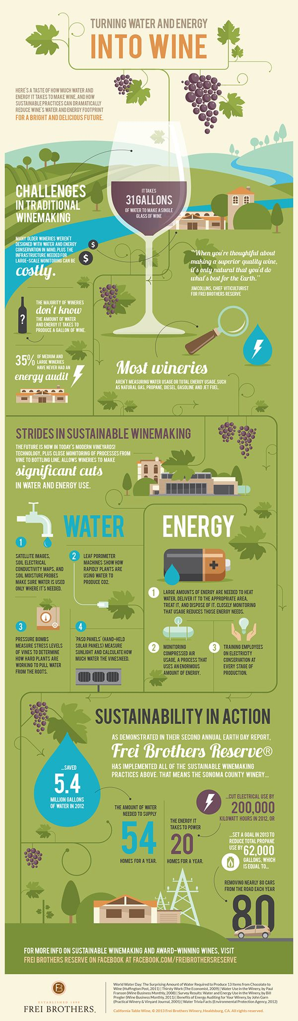 www.infographicbox.com #INFOGRAPHIC Turning Water and Energy Into Wine: Here's a taste of how much water and energy it takes to make wine, and how sustainable practices can dramatically reduce wine's water and energy footprint for a bright and delicious future.