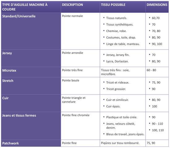 Choix de l'aiguille de machine à coudre - Le site pour apprendre à coudre seul(e) !