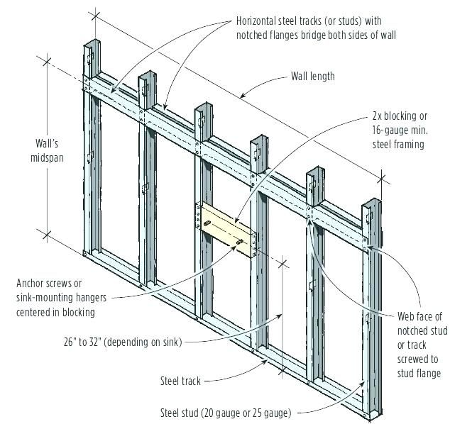 Light Gage Structural Steel Framing System Design Handbook