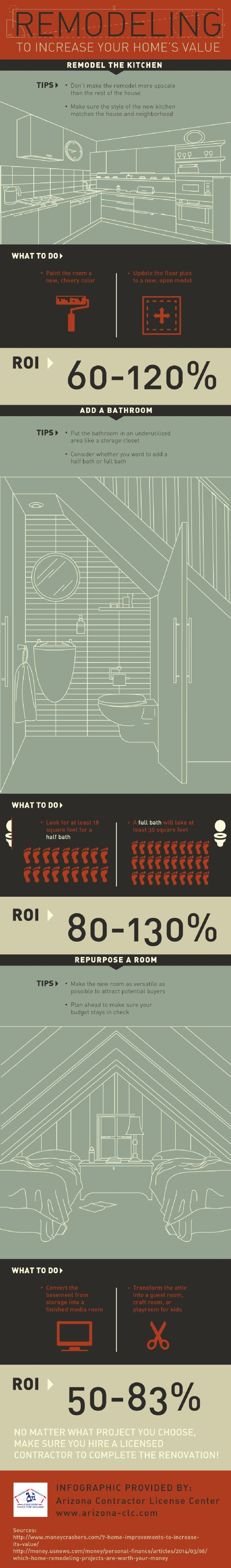 Bathroom Renovation License 39 best contractors images on pinterest | infographics