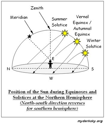 On the northern and southern hemisphere, the noontime Sun is highest in the sky during summer solstice and lowest in the sky during winter solstice.