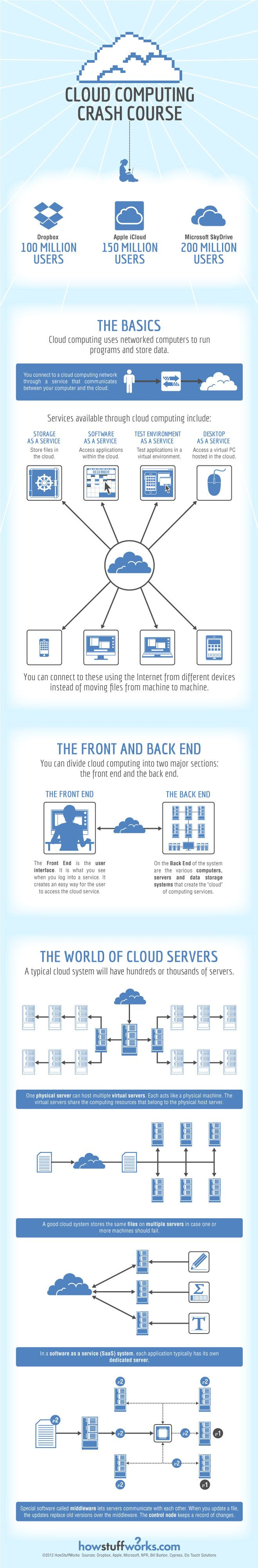 Cloud Computing Crash Course infographic