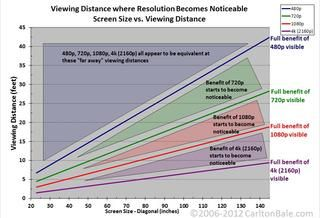 Why Ultra HD 4K TVs are still stupid - CNET - resolution for 20/20 vision by screen size and distance