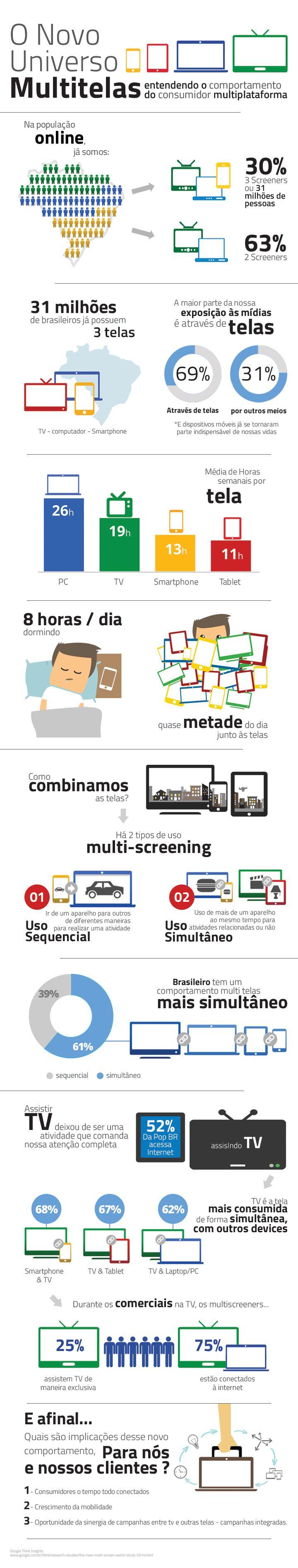 Grande parte da exposição que sofremos às mídias acontece através de telas. Basicamente, quanto mais telas, mais oportunidades para atingir o seu público-alvo! #infográfico #marketingdigital