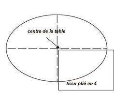 Comment couper une nappe ronde ou ovale ...