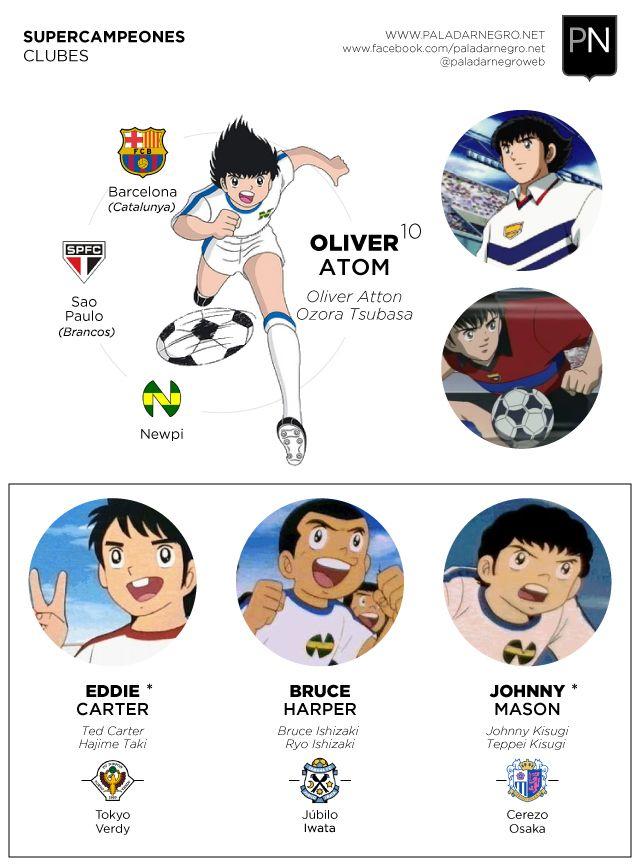 Supercampeones, también conocido como Capitán Tsubasa, es una serie animada de fútbol muy recordada por muchos de nosotros.  En este post,  les proponemos descubrir la trayectoria de clubes de los principales protagonista.