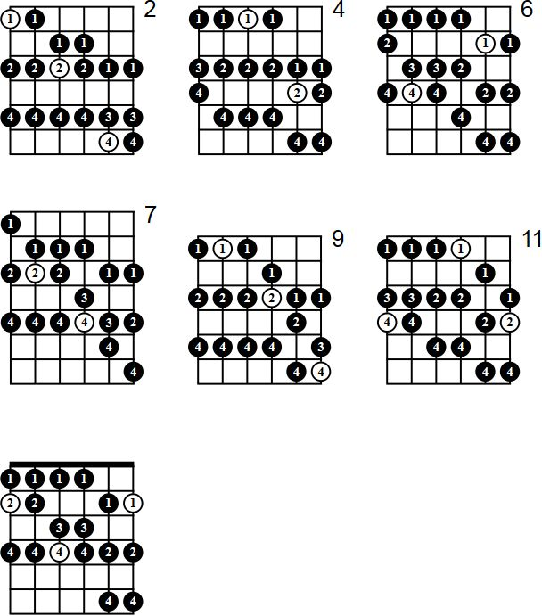 Escala mayor de fa sostenido para guitarra - diagramas