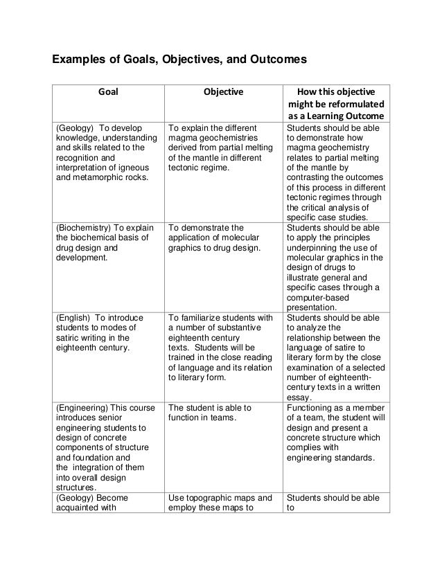 Examples Of Writing Course Objectives Writing Courses Learning Objectives Teaching